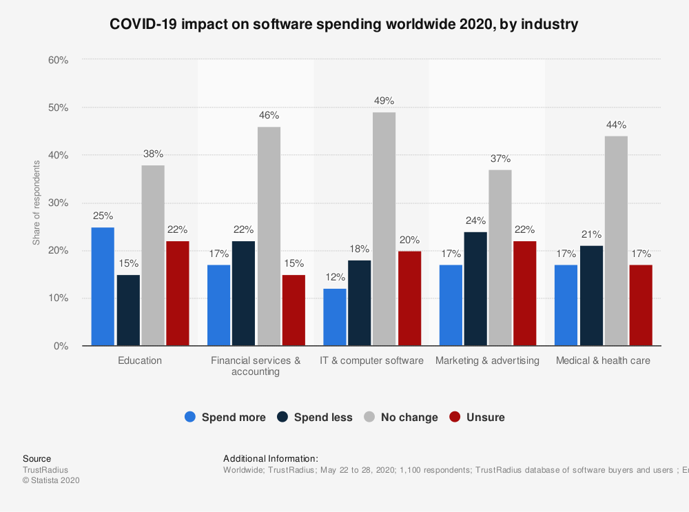 covid-19 impact on software by industry