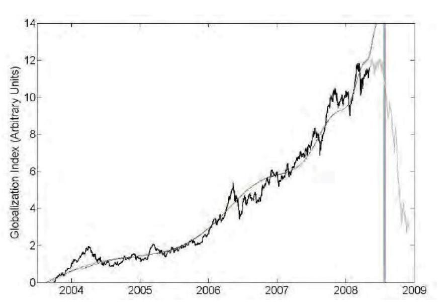 financial bubble 2008