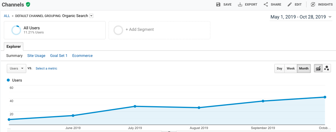 traffic from organic search in google analytics