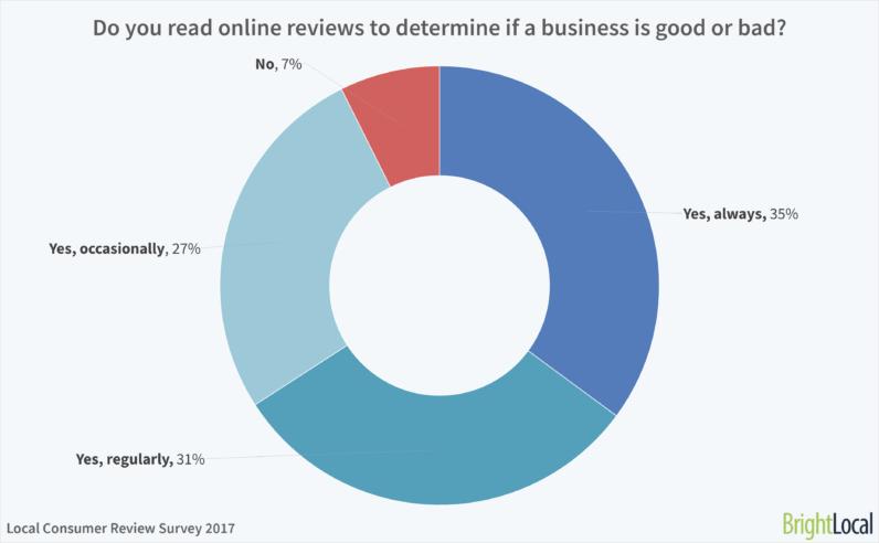 Encourage Customer Reviews