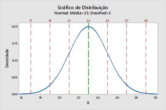 gráfico de distribuição normal