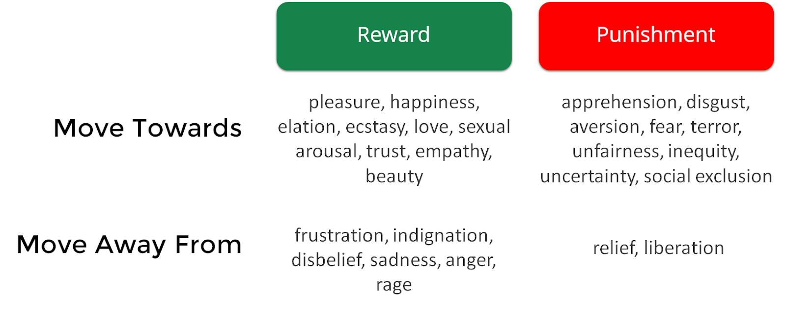 Reward and punishment persuasion