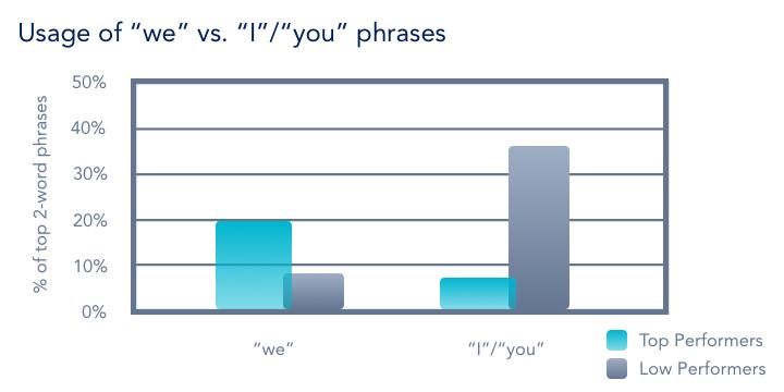collaborative language is an effective sales technique.