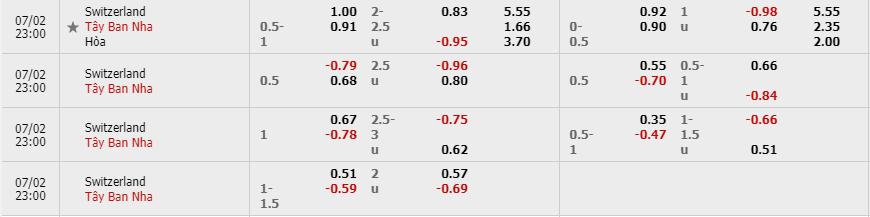 Tỷ lệ kèo Thụy Sĩ vs Tây Ban Nha theo nhà cái W88