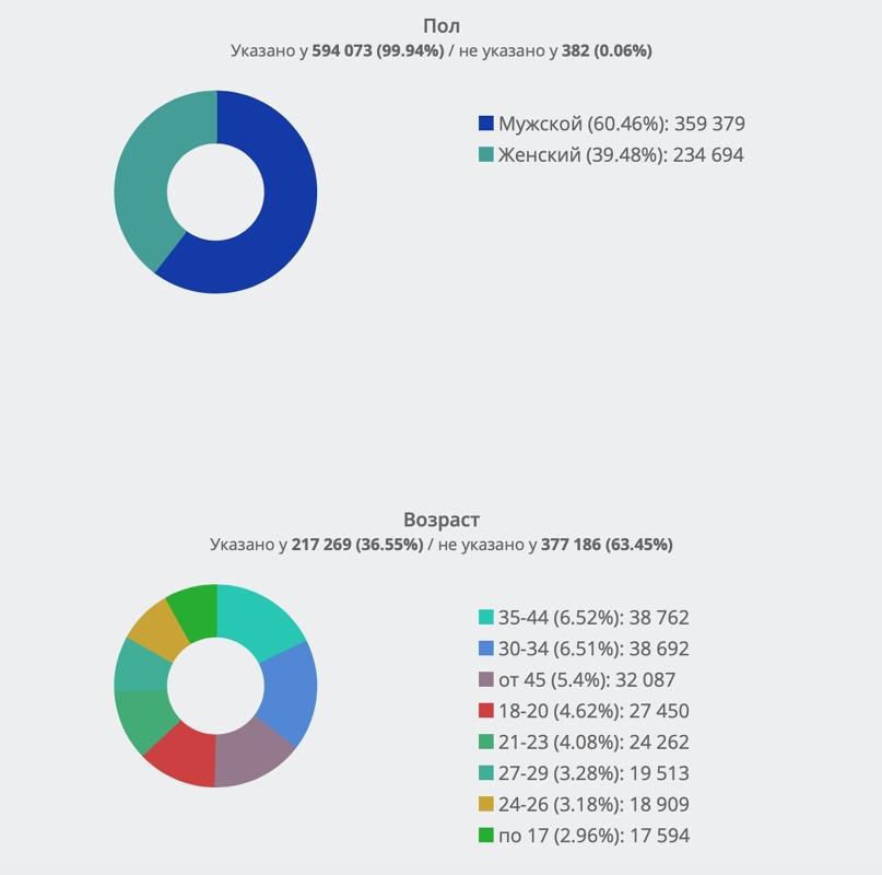 Пол и возраст подписчиков по результатам всех трех исследований.