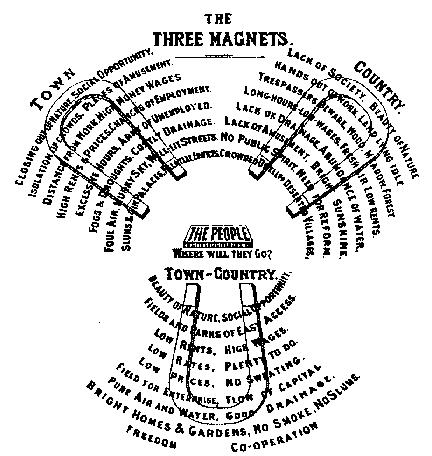 No Diagrama dos Três Ímãs, Howard aponta o que atrai as pessoas para o campo, a cidade e a cidade-campo. (Fonte: Cidades-jardins de amanhã /Reprodução)