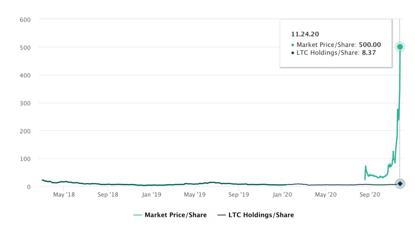 График стоимости акций Litecoin-траста Grayscale и оценки LTC на одну акцию