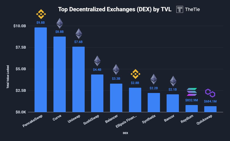 top dex by total value locked
