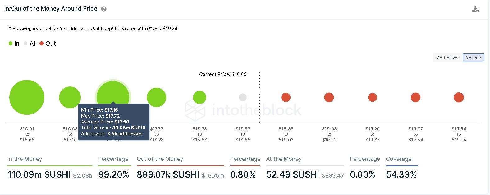 SushiSwap IOMAP chart