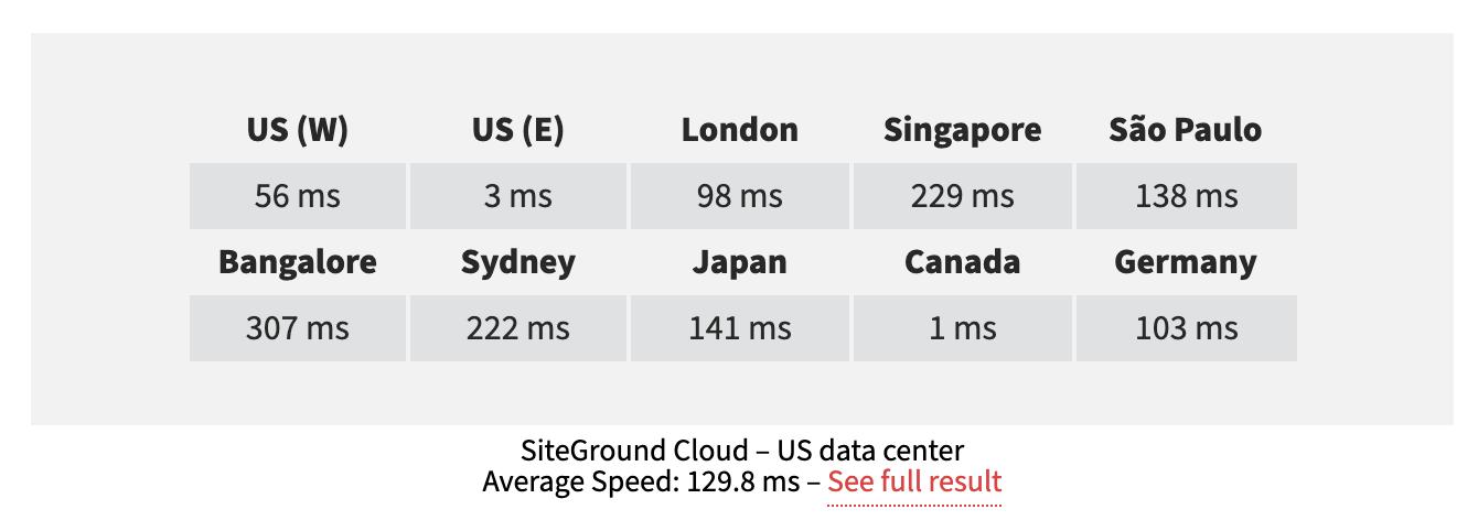SiteGround Speeds
