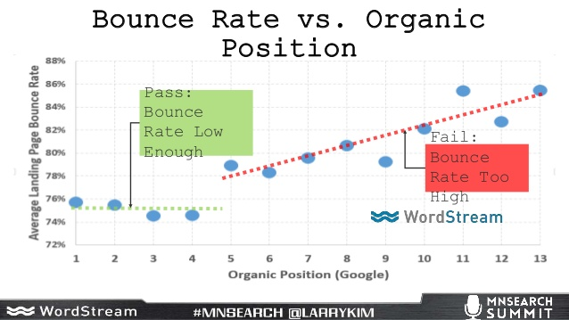impact of bounce rate on organic position