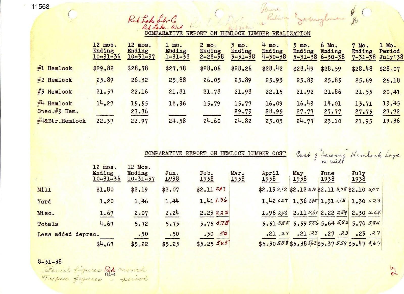 C:\Users\Robert P. Rusch\Desktop\II. RLHSoc\Documents & Photos-Scanned\Rib Lake History 11500-11599\11568-Comparative report on hemlock realization 8-31-1938, RLLC.jpg