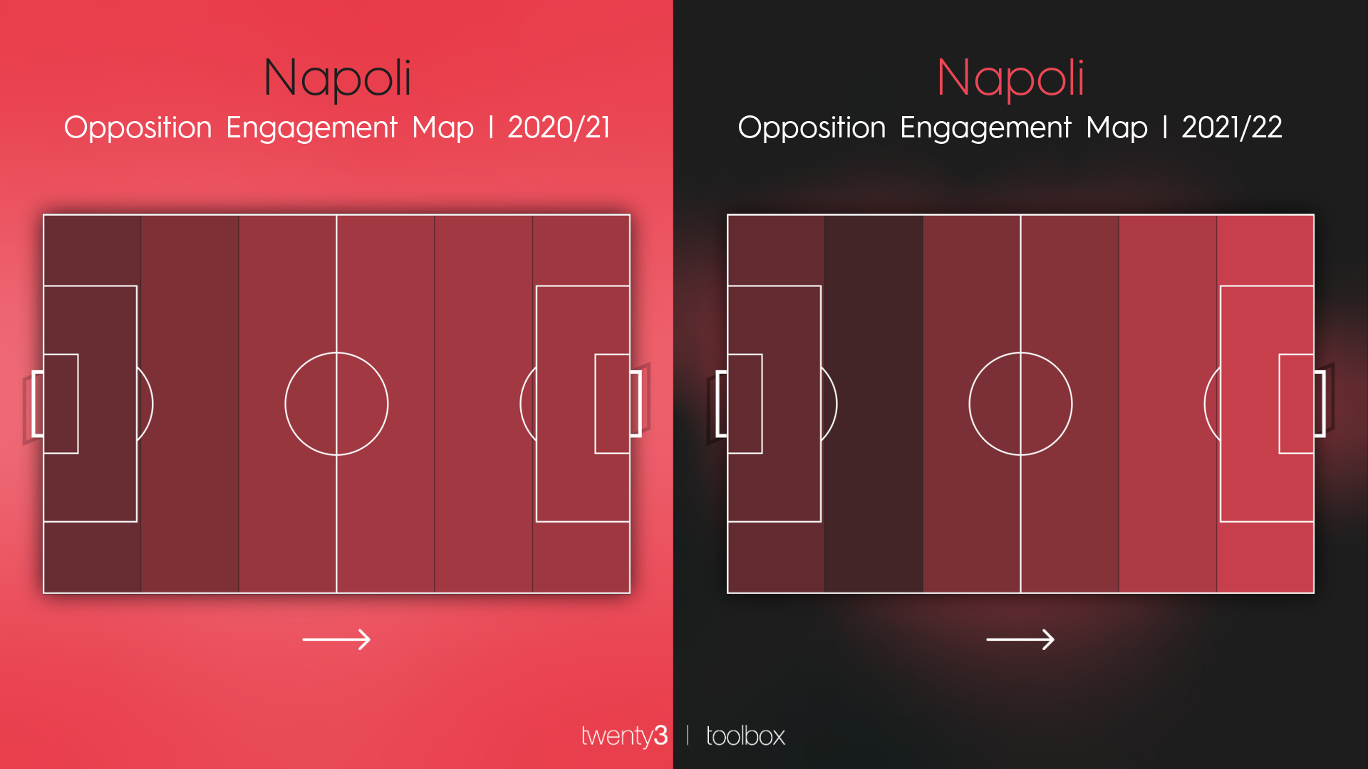 A graphic highlighting where Napoli engage with the opposition. During the 2020/21 campaign, it was a little deeper. This time around they're much higher up.