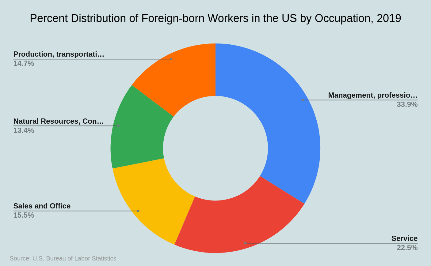 Most Popular Occupations Among Foreign-born Workers in the US