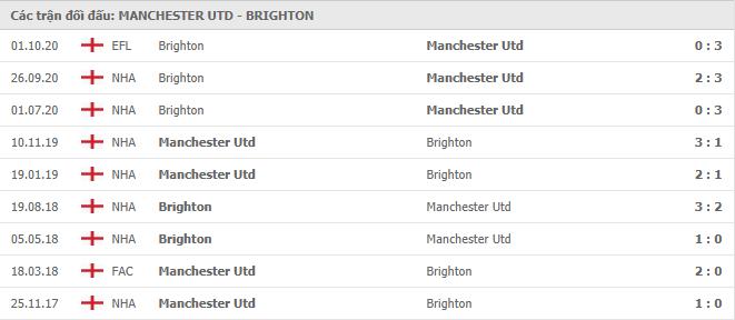 Lịch sử đối đầu gần nhất giữa Manchester United vs Brighton & Hove