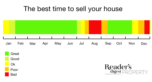 This infographic from Reader's Digest Property shows the best times to sell your house
