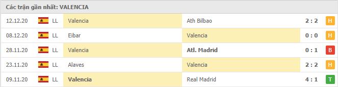 Thành tích của Valencia trong 5 trận đấu gần đây