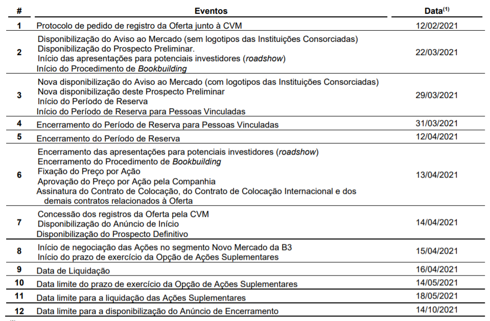 Tabela apresenta Cronograma da oferta.