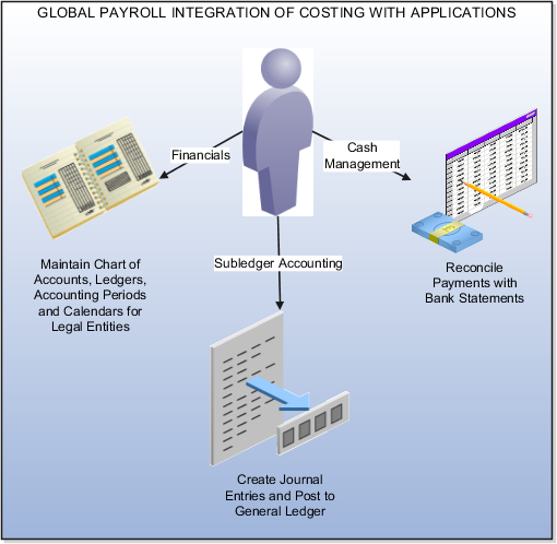 Global Payroll integrates with Financials