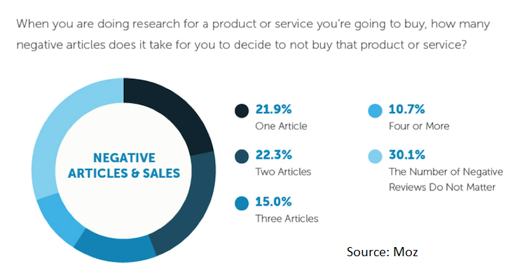 How content marketing influences buyers