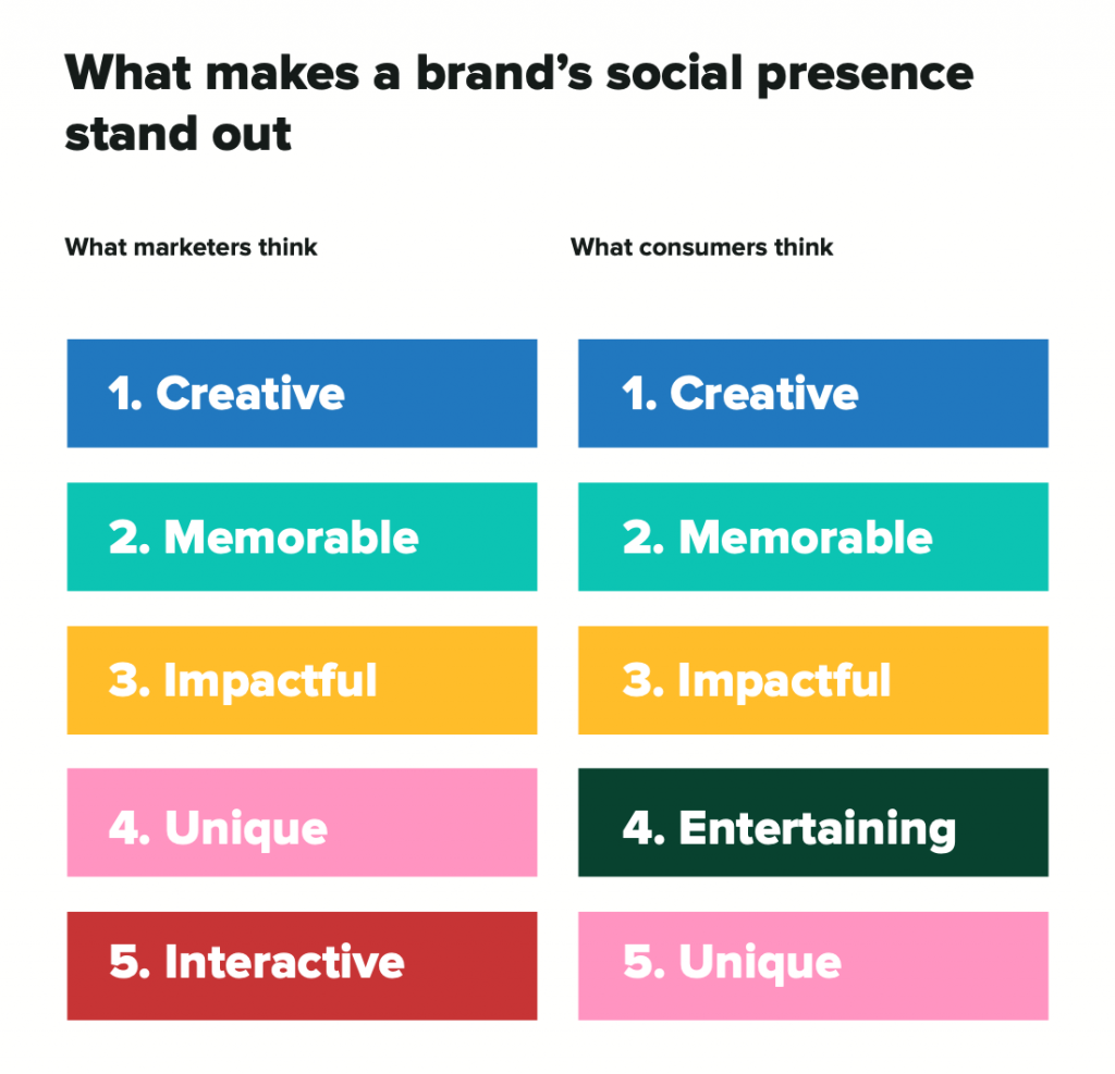 A comparison between what marketers think makes a brand's social presence stand out and what consumers think.