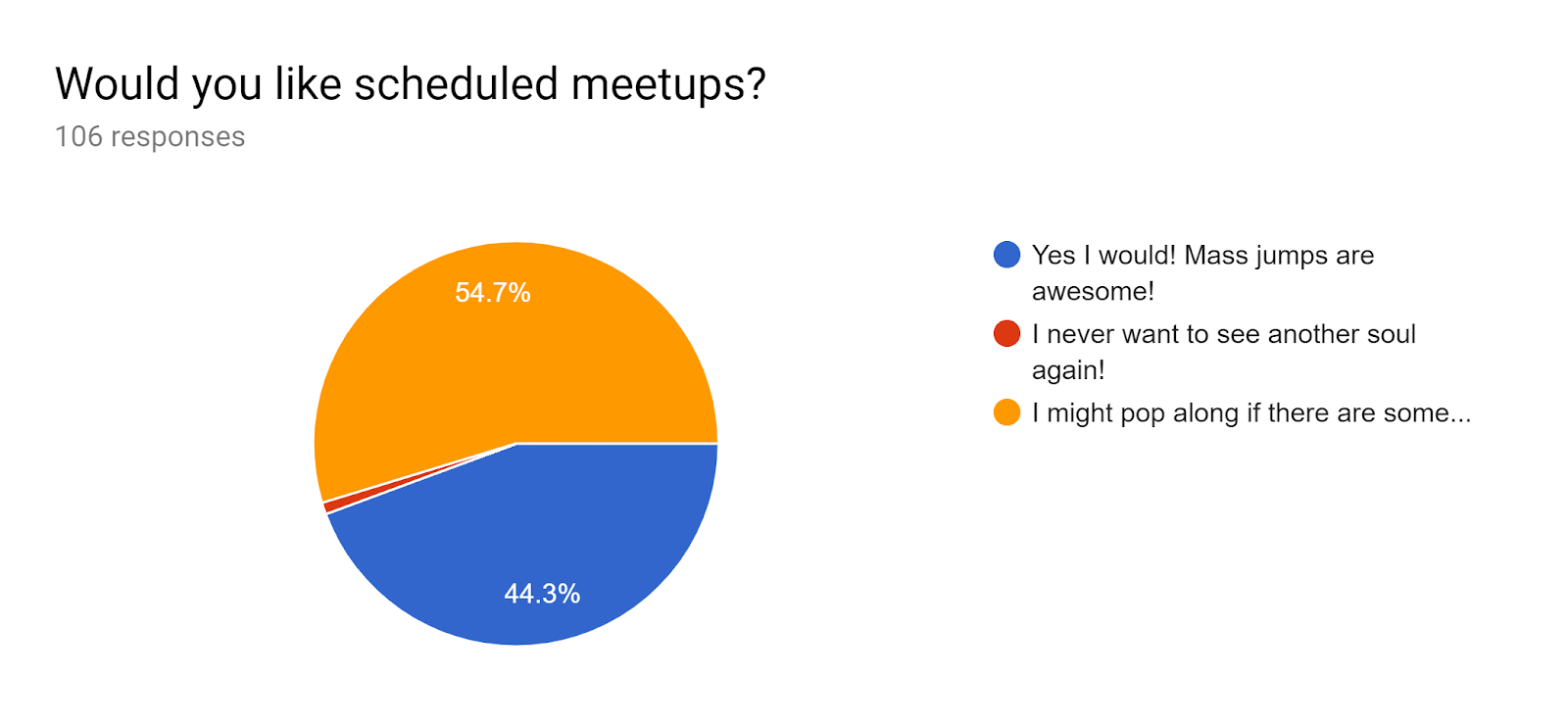 Forms response chart. Question title: Would you like scheduled meetups?. Number of responses: 106 responses.