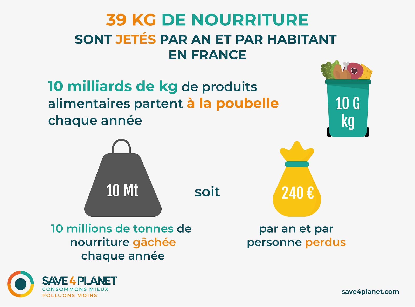 Illustraion du gaspillage alimentaire en France