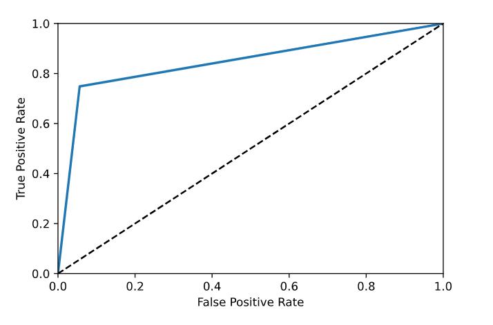 Fig. 11. ROC Curve