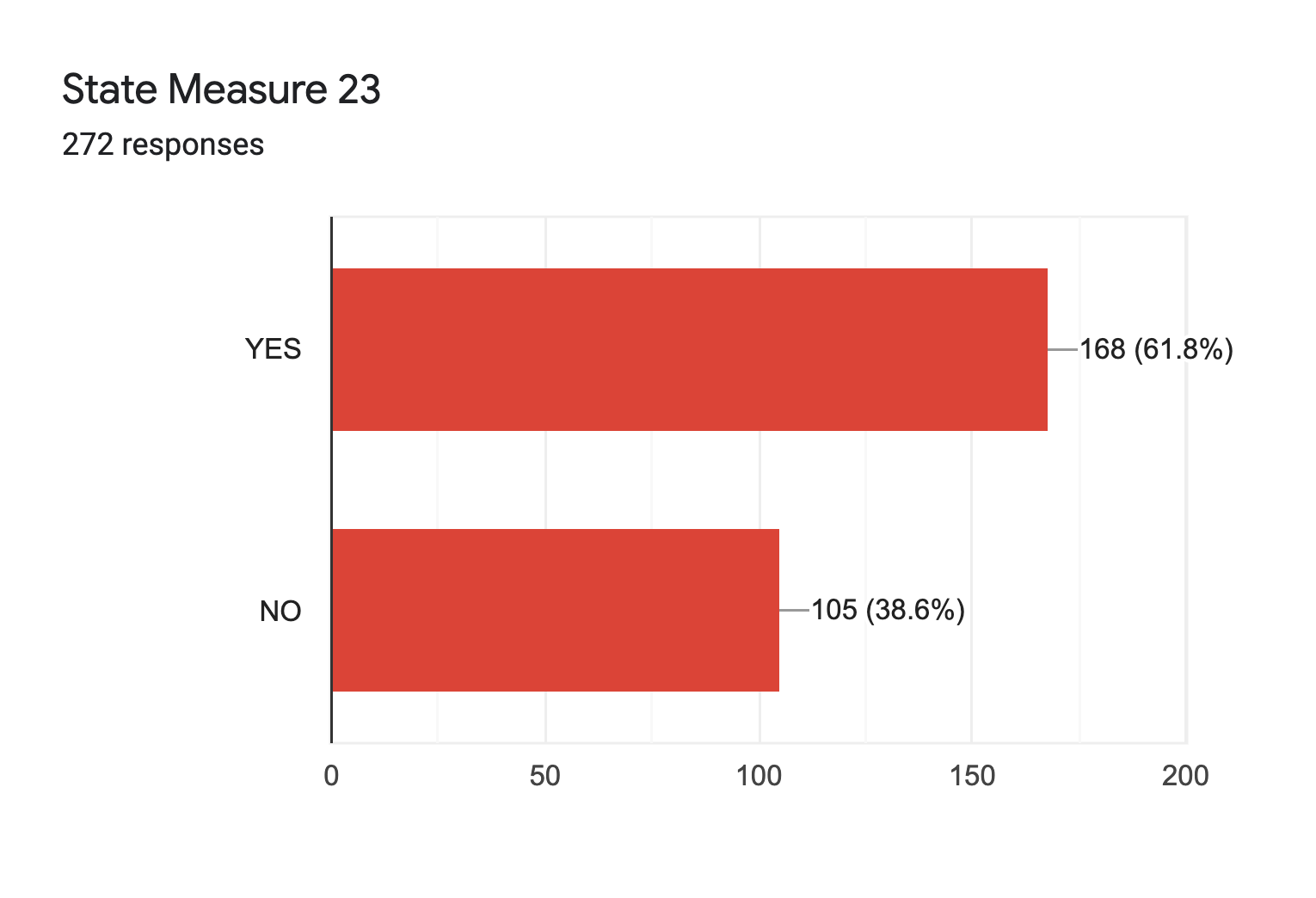 Forms response chart. Question title: State Measure 23. Number of responses: 272 responses.