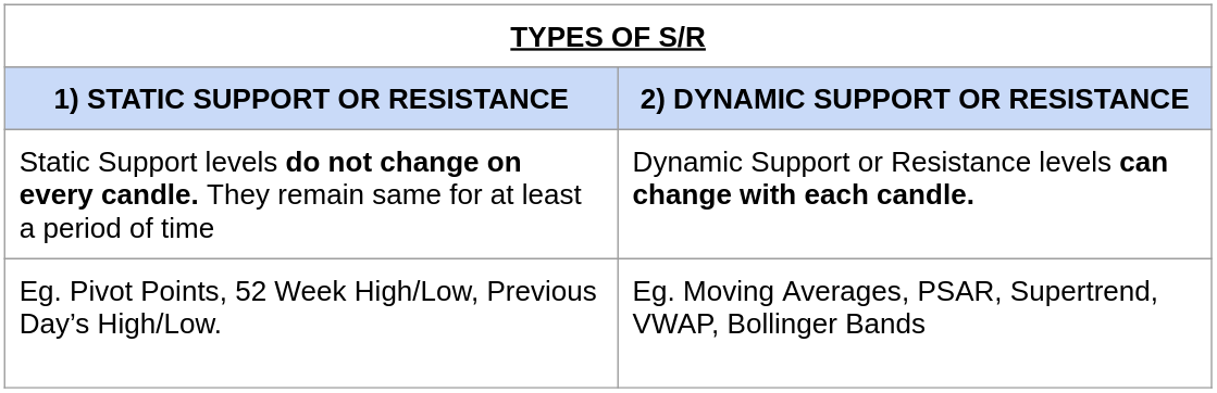 Types of Support and Resistance