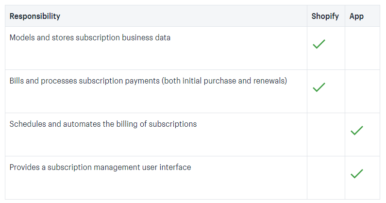 Shopify Subscription and Apps Responsibilities