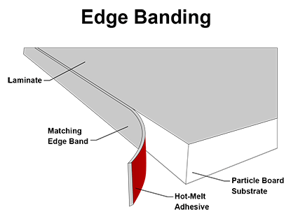 Illustration of Edge Banding