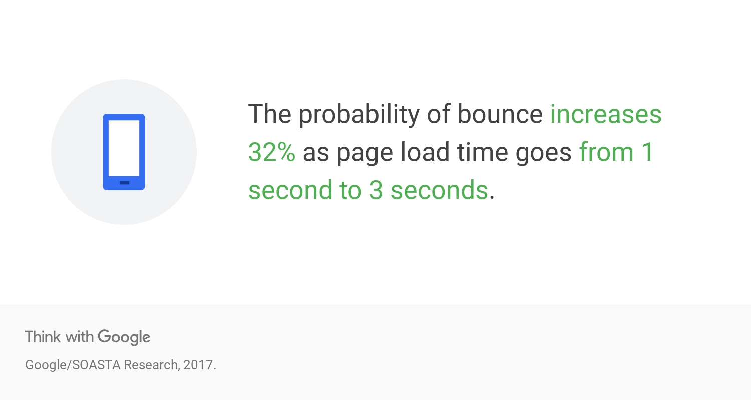 Bounce rate increases by 32% when page loading goes from 1 to 3 seconds