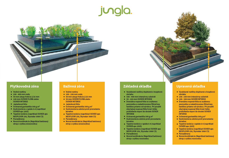 intenzivna zelena strecha, pestovanie zelene