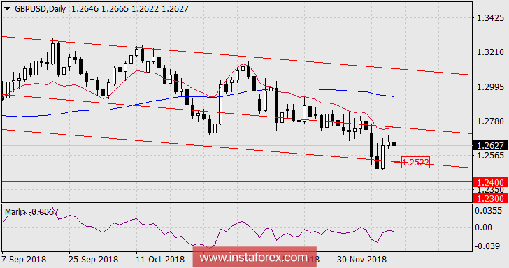 Forecast for GBP/USD December 14 2018