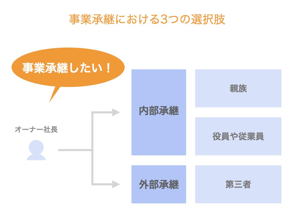 事業承継における3つの選択肢