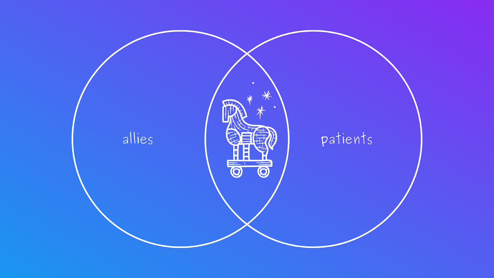 venn diagram of allies and patients showing a trojan horse in the middle