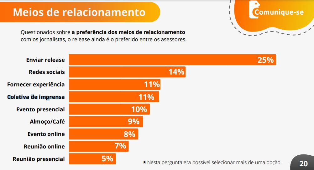 Pesquisa do Comunique-se aponta os principais meios de relacionamento utilizado pelos assessores na relação com jornalistas