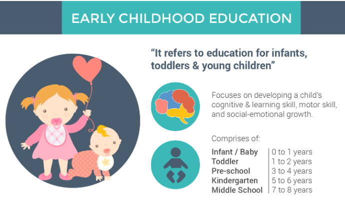 Best Age For Preschool In Malaysia A Quick Guide For Parents
