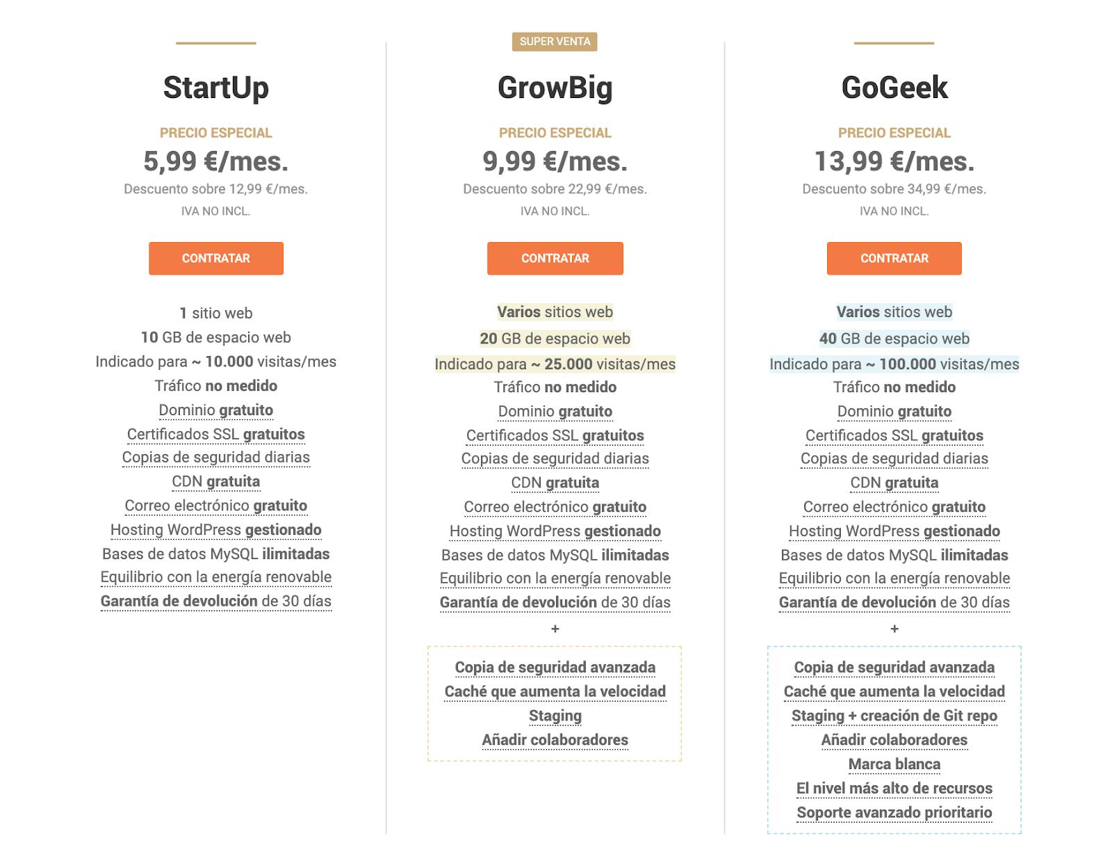 SiteGround Hosting Review | Opinión Honesta 2