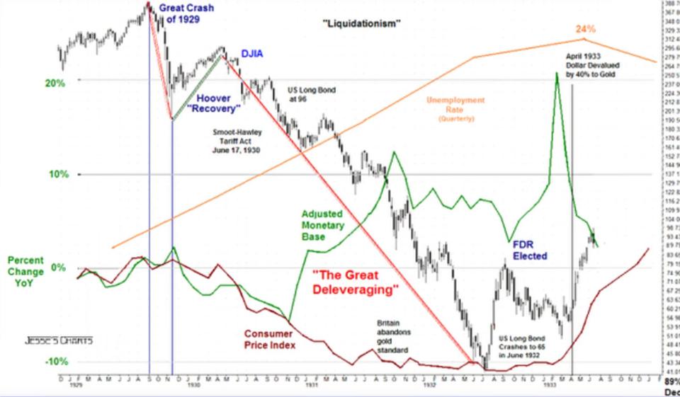 """Segunda queda depois da """"Hoover Recovery"""" na crise de 29"""