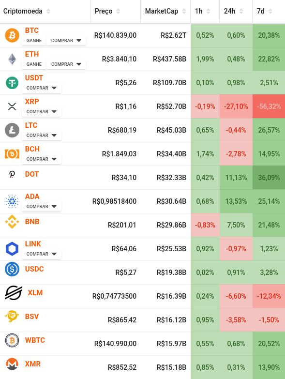 Marketcap das criptomoedas