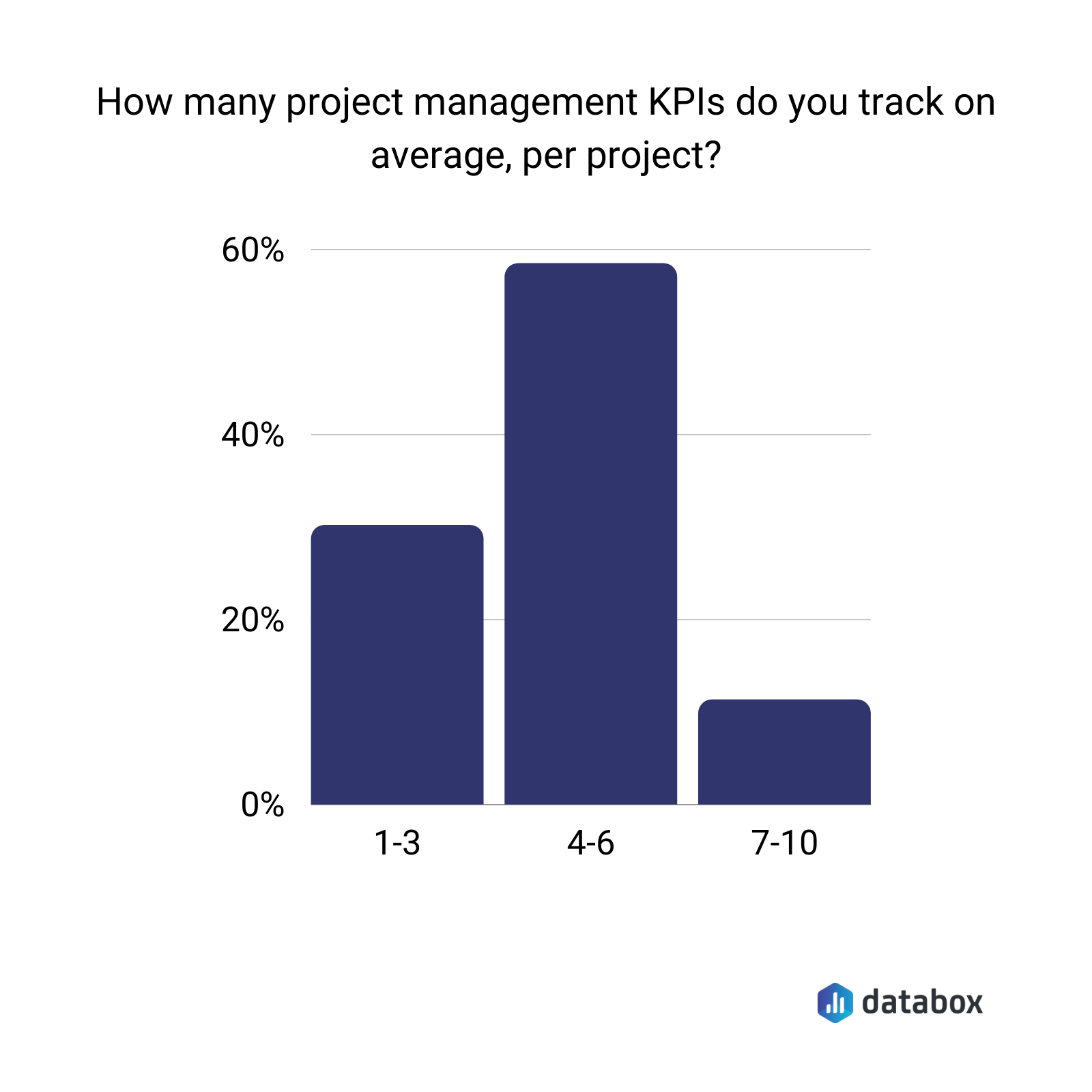 how many project management kpis do you track on average per project