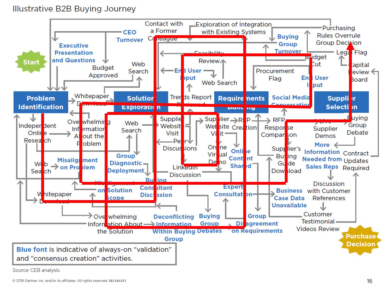 Illustrative-B2B-buying-journey
