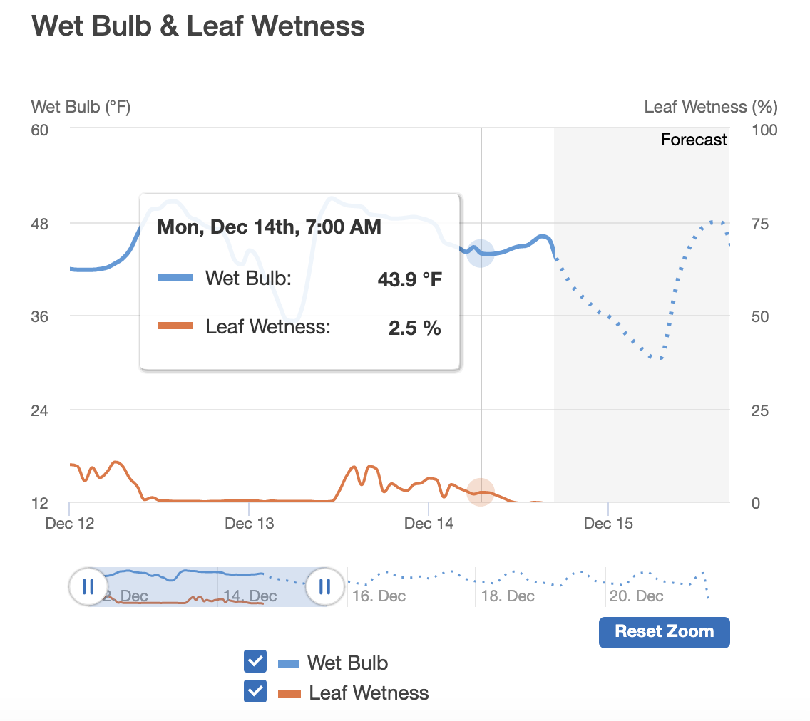 wet bulb and leaf wetness tracking on Semios web app
