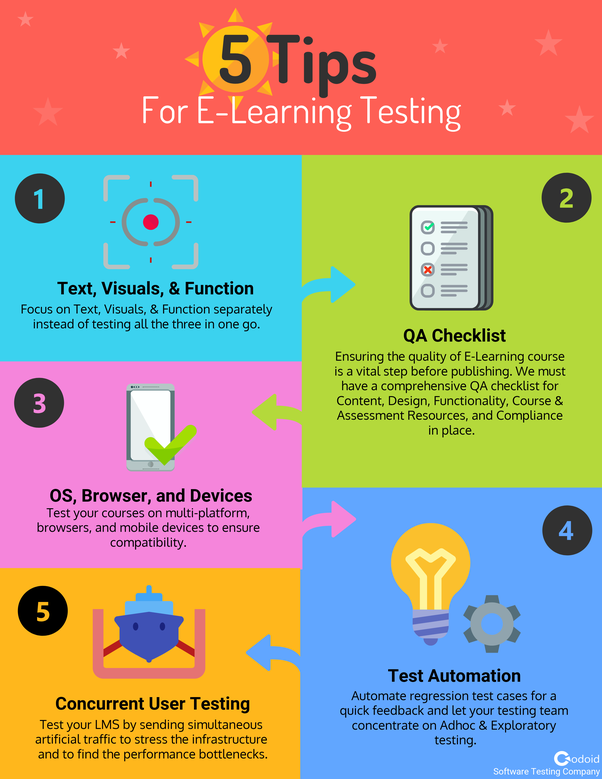 e-learning qa
