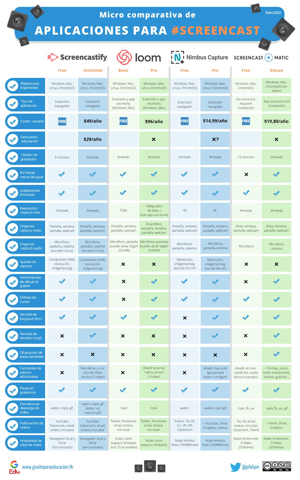 Comparación de funciones de Screencastify, Loom, Nimbus y Screencast-O-Matic.