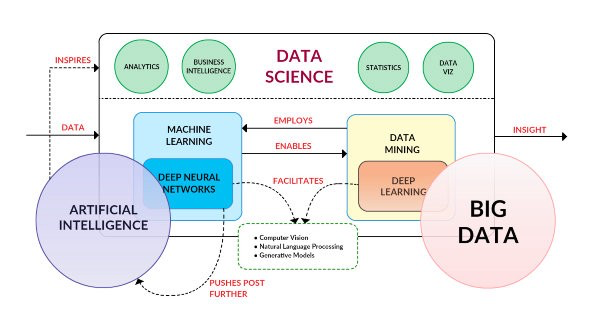data_science_tr