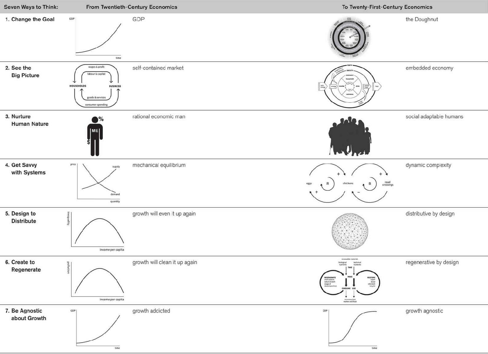 Doughnut Economics PDF
