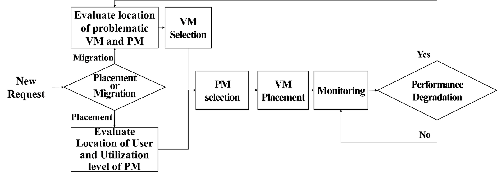 Cloud resource allocation model gist cloud computing research group 2 procedure of the proposed allocation model pooptronica